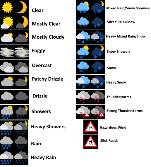 Forecast symbols